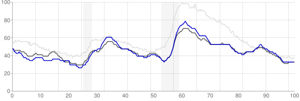 Tulsa, Oklahoma monthly unemployment rate chart